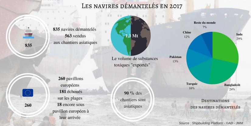 Le défi du recyclage des navires en l'absence de lois… 2