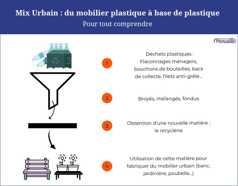 Recycler le plastique dans du mobilier urbain