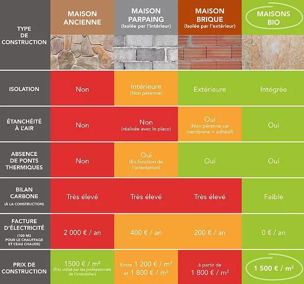 Une maison positive, écologique et au prix du marché? C'est possible! 2