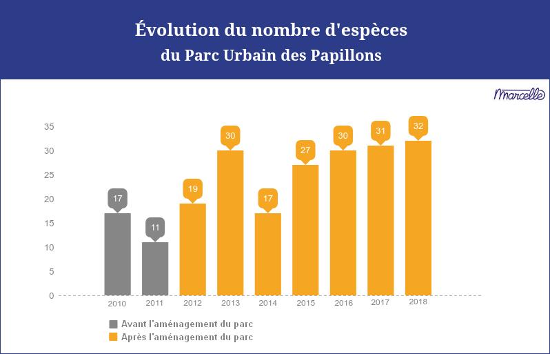 Les insectes, baromètre de la biodiversité urbaine: les papillons 6