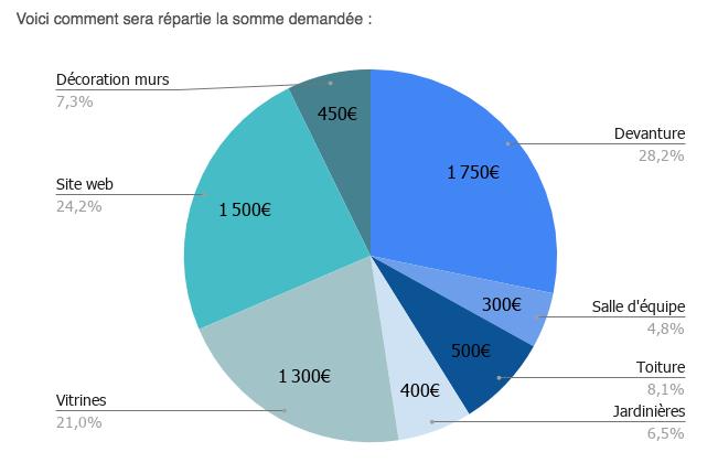 Le crowdfunding du premier restaurant inclusif de Marseille 1