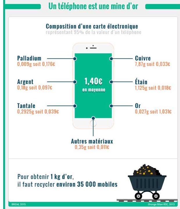 Grande collecte de téléphones mobiles dans les facs de Provence 1