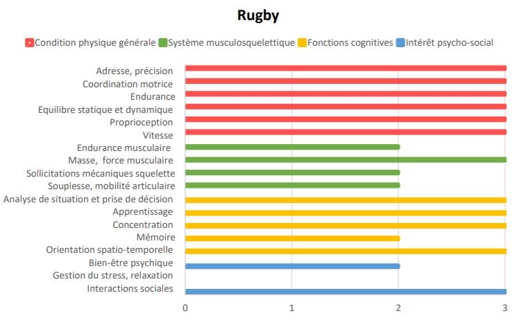 interet-rugby-cancer-sport-sante