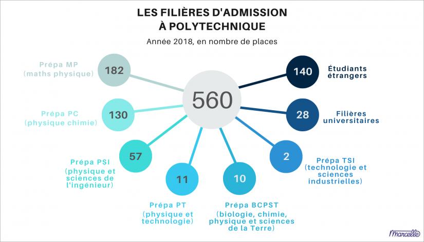 place-admission-ecole-polytechnique