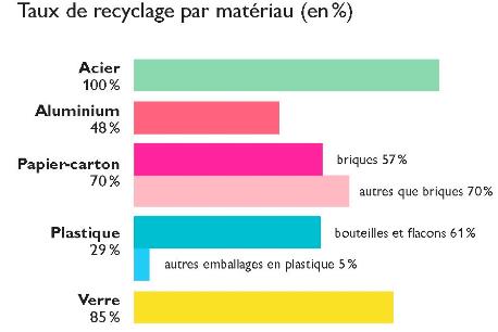 Comment Lemon Tri dope l'insertion sociale grâce au recyclage 3