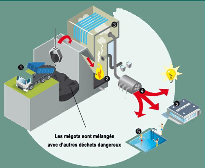 RecyClop Des mégots transformés en combustible